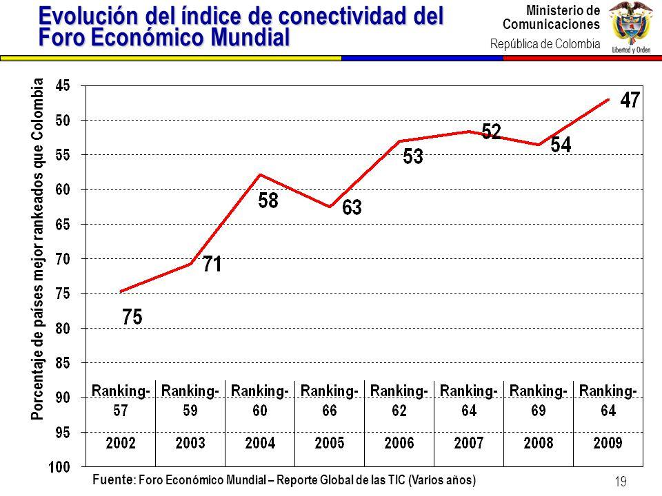 Evolución del índice de conectividad del Foro Económico Mundial