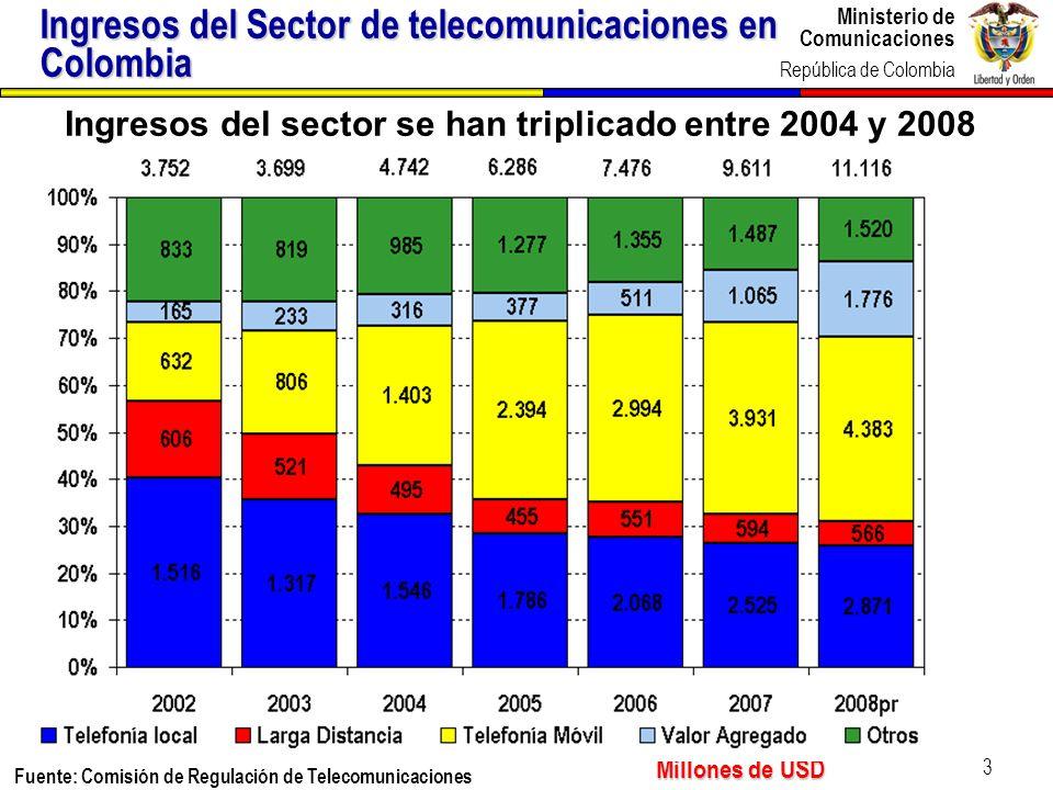 Ingresos del Sector de telecomunicaciones en Colombia