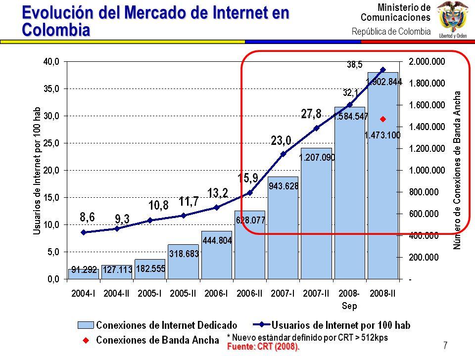 Evolución del Mercado de Internet en Colombia