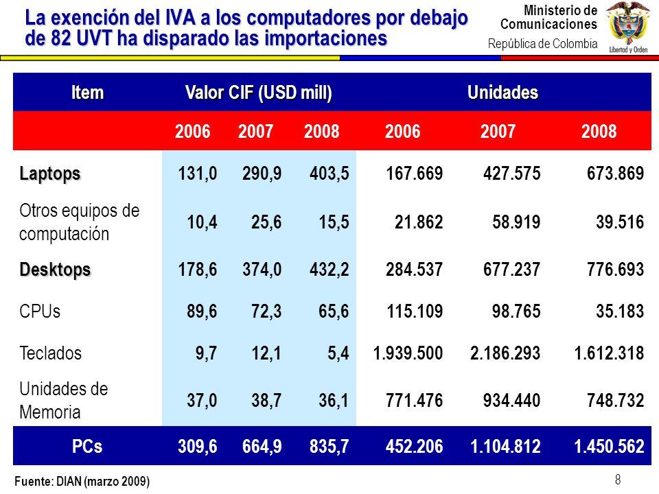 La exención del IVA a los computadores por debajo de 82 UVT ha disparado las importaciones