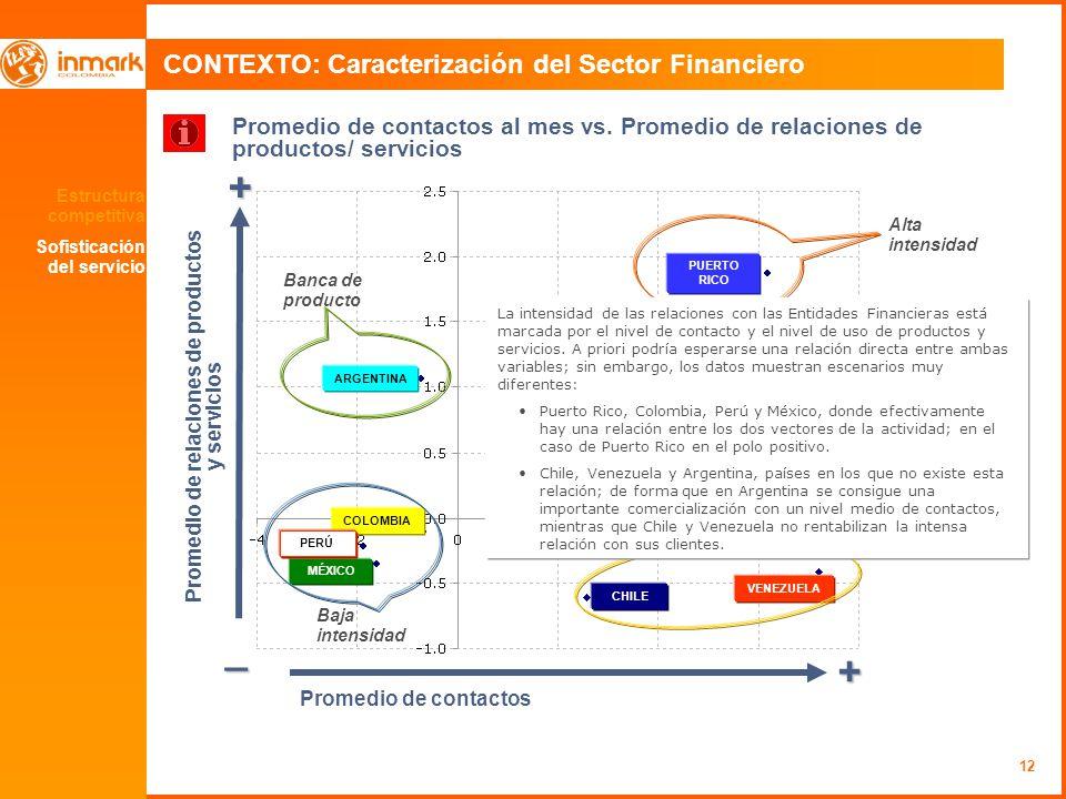 Promedio de relaciones de productos y servicios