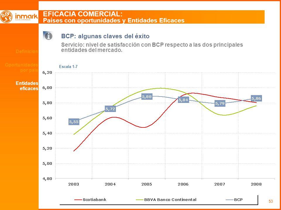 EFICACIA COMERCIAL: Países con oportunidades y Entidades Eficaces