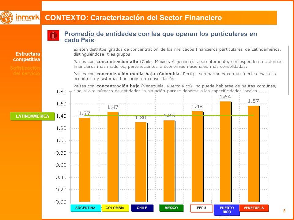 CONTEXTO: Caracterización del Sector Financiero