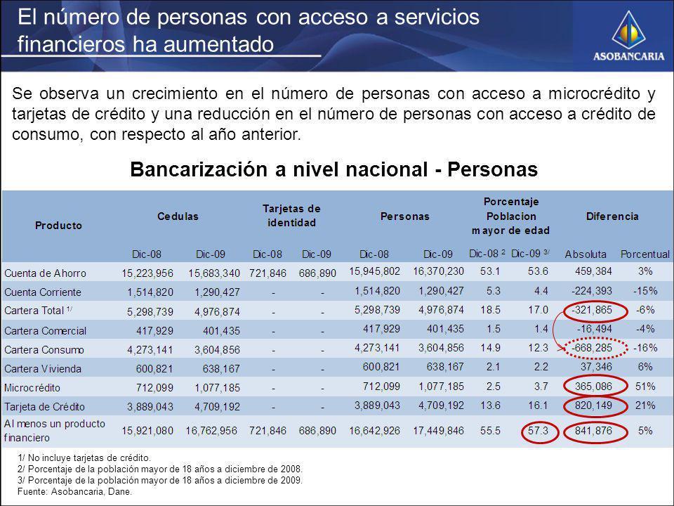 El número de personas con acceso a servicios financieros ha aumentado