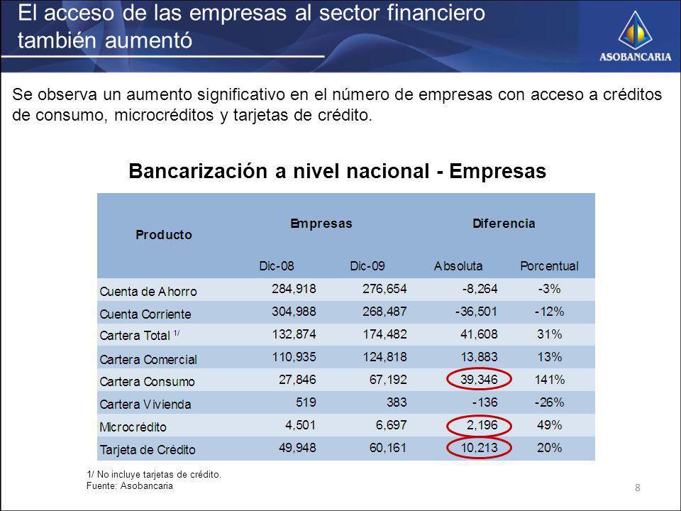 Bancarización a nivel nacional - Empresas
