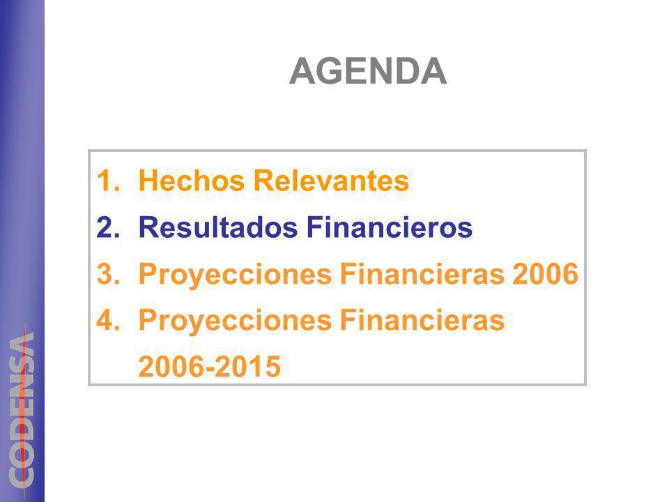 AGENDA Hechos Relevantes Resultados Financieros