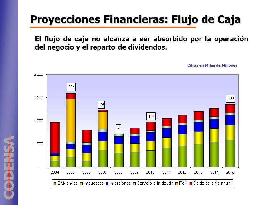 Proyecciones Financieras: Flujo de Caja