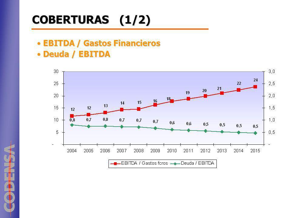COBERTURAS (1/2) EBITDA / Gastos Financieros Deuda / EBITDA