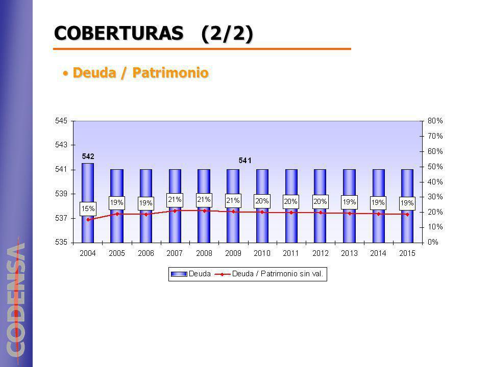 COBERTURAS (2/2) Deuda / Patrimonio