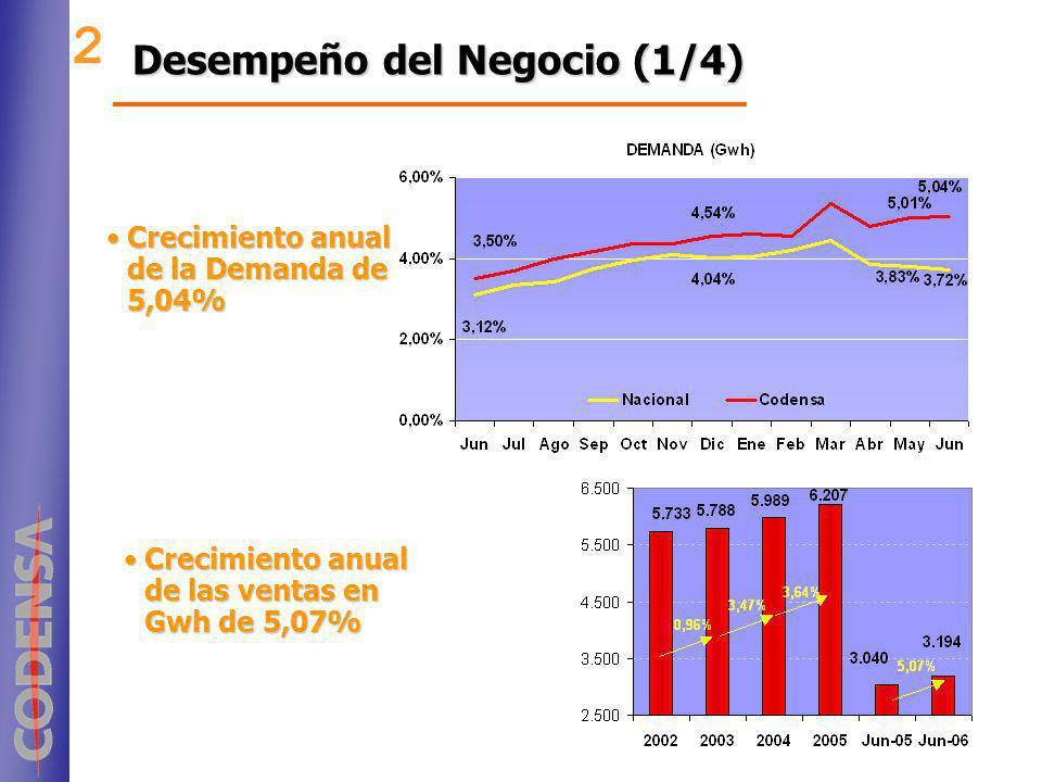 2 Desempeño del Negocio (1/4) Crecimiento anual de la Demanda de 5,04%