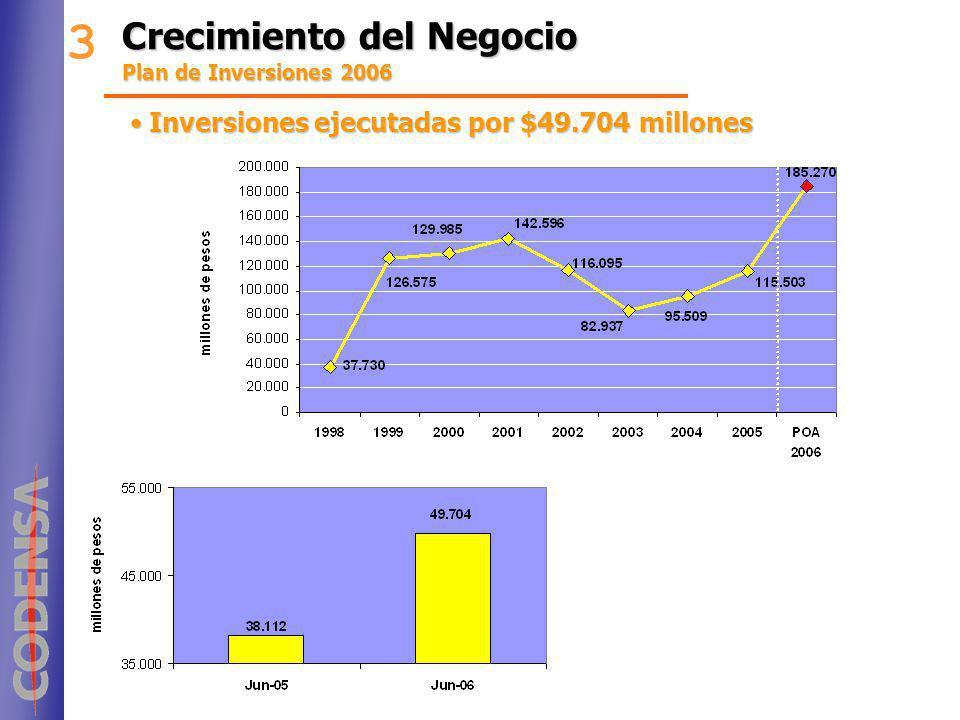 3 Crecimiento del Negocio Inversiones ejecutadas por $49.704 millones