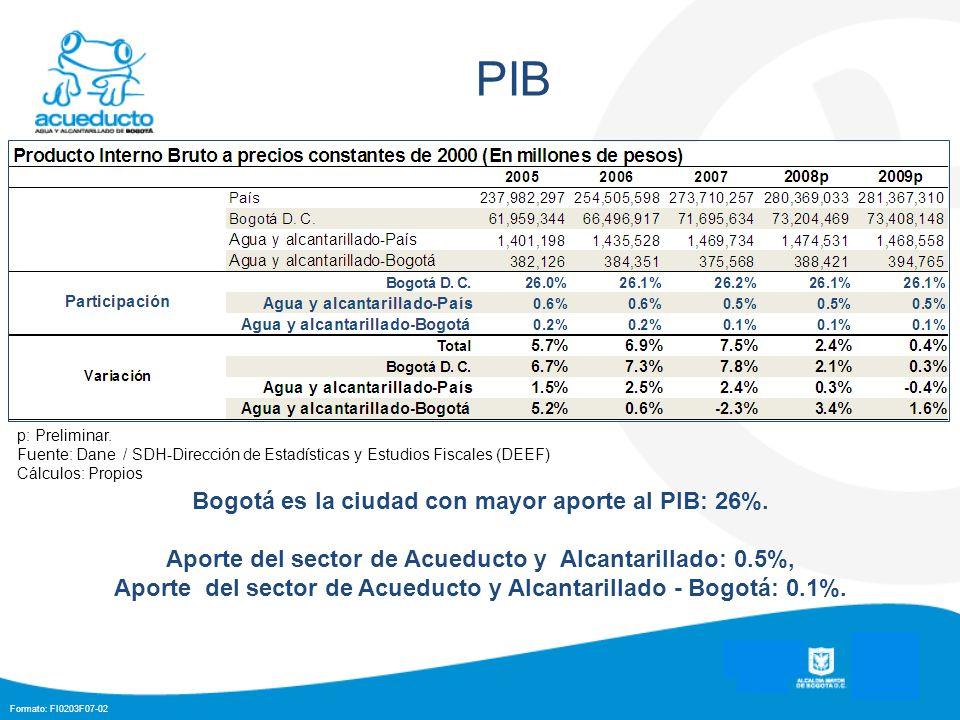 PIB Bogotá es la ciudad con mayor aporte al PIB: 26%.