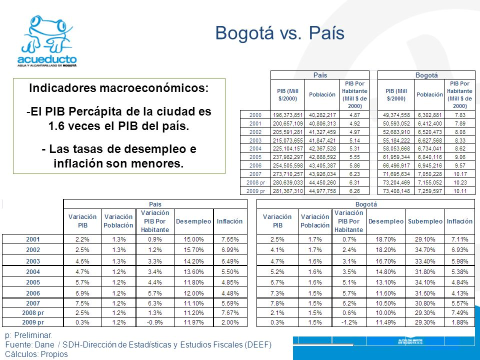 Bogotá vs. País Indicadores macroeconómicos: