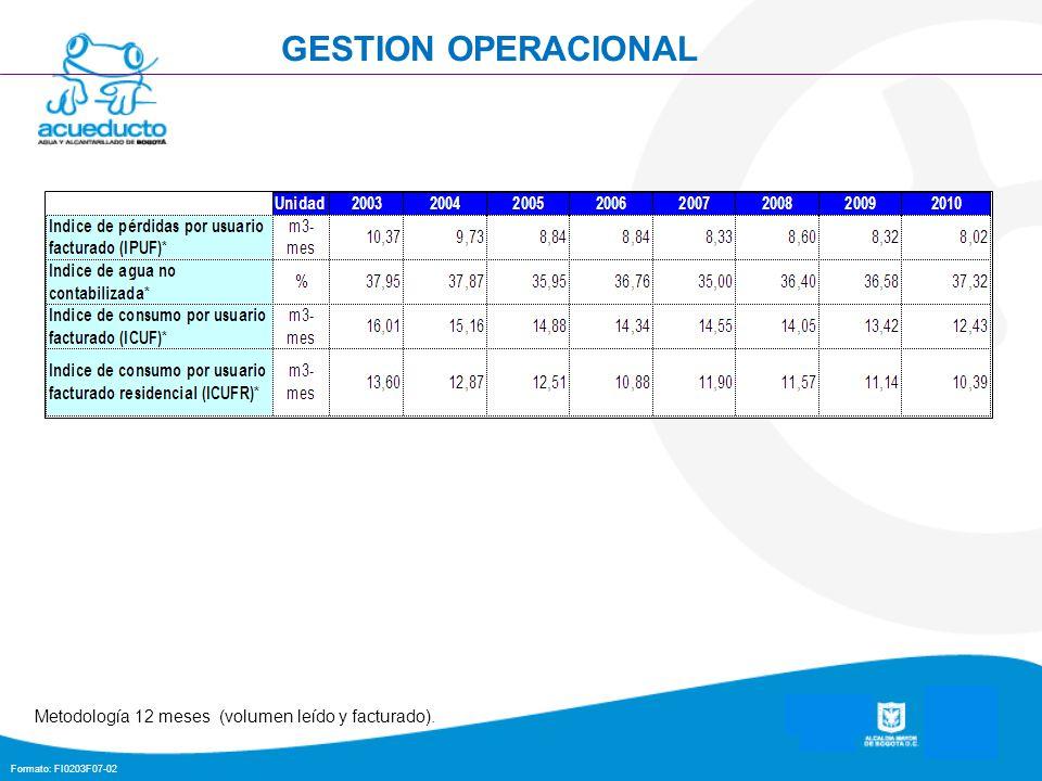 GESTION OPERACIONAL Metodología 12 meses (volumen leído y facturado).