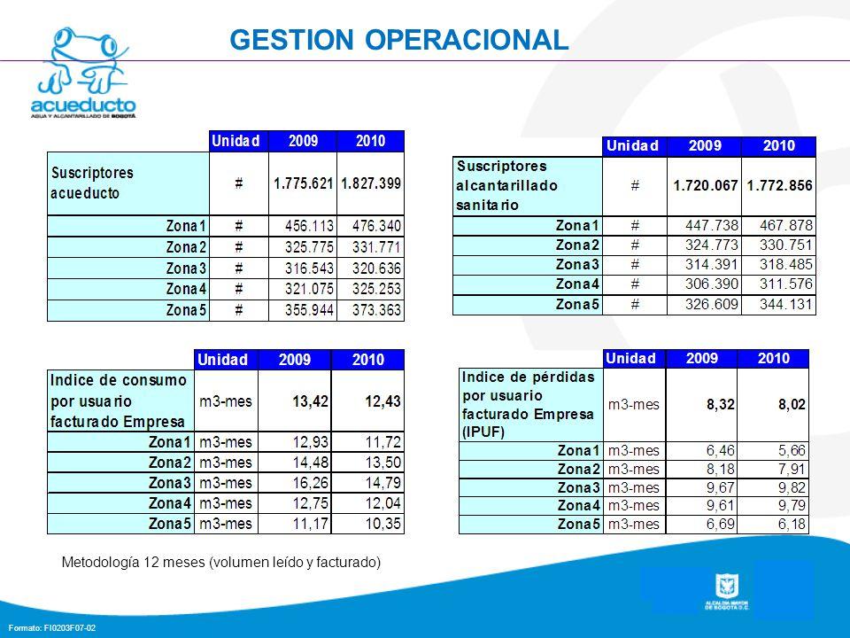 GESTION OPERACIONAL Metodología 12 meses (volumen leído y facturado)