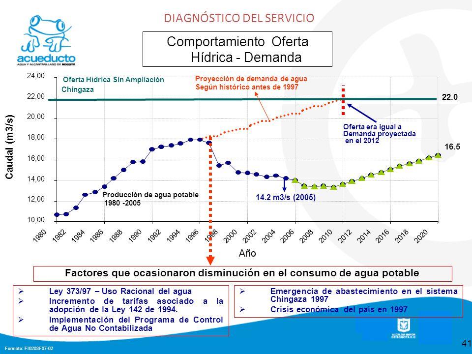 Factores que ocasionaron disminución en el consumo de agua potable