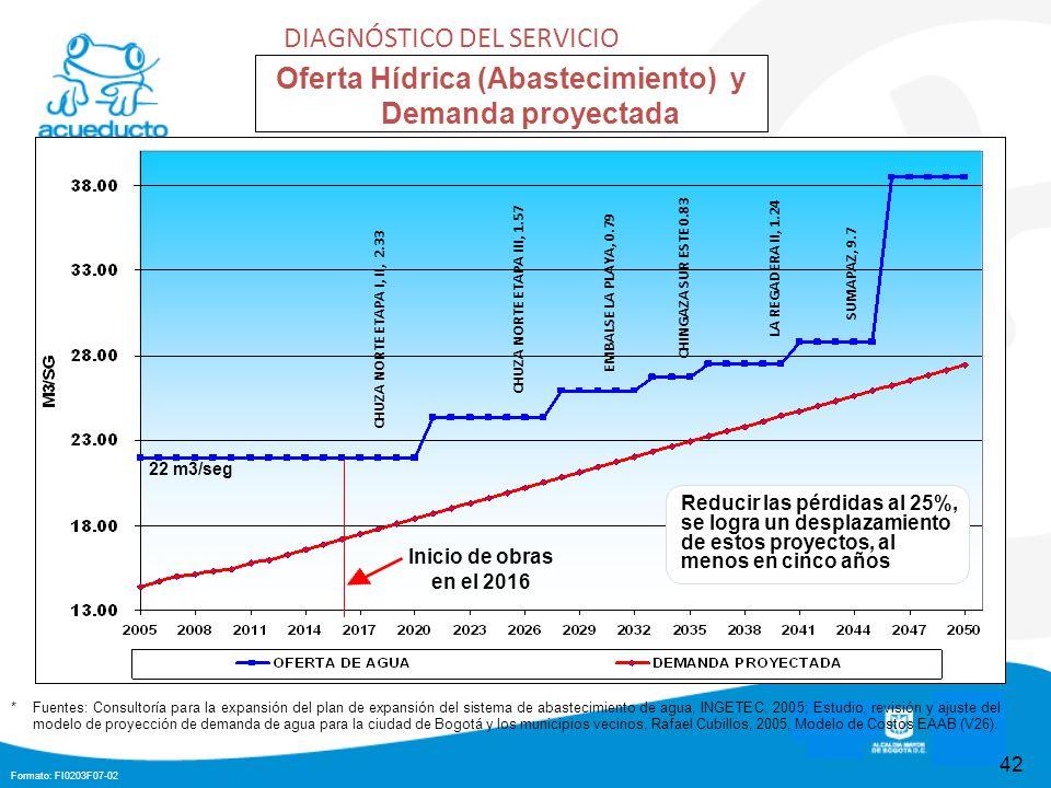 Oferta Hídrica (Abastecimiento) y Demanda proyectada