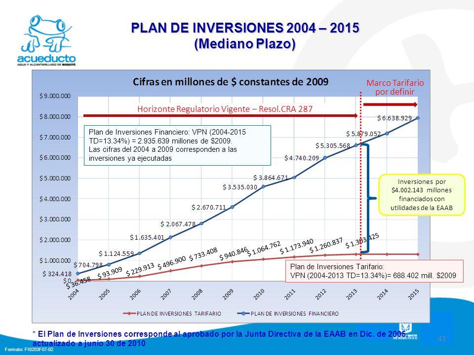 PLAN DE INVERSIONES 2004 – 2015 (Mediano Plazo)
