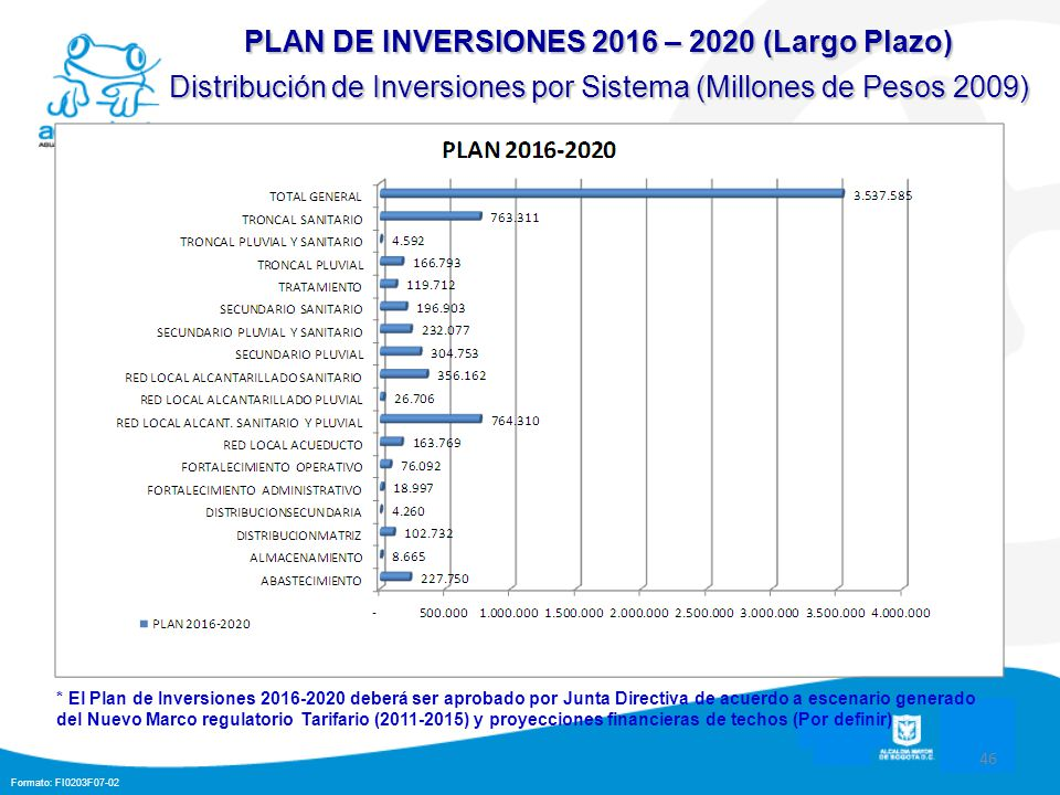 PLAN DE INVERSIONES 2016 – 2020 (Largo Plazo)