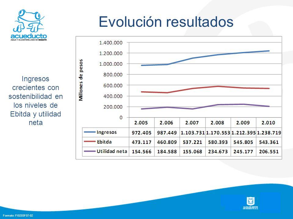 Evolución resultados Ingresos crecientes con sostenibilidad en los niveles de Ebitda y utilidad neta.