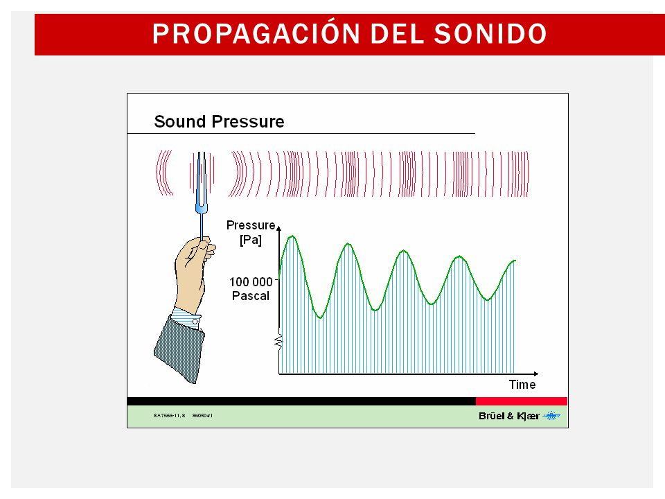 Propagación del sonido