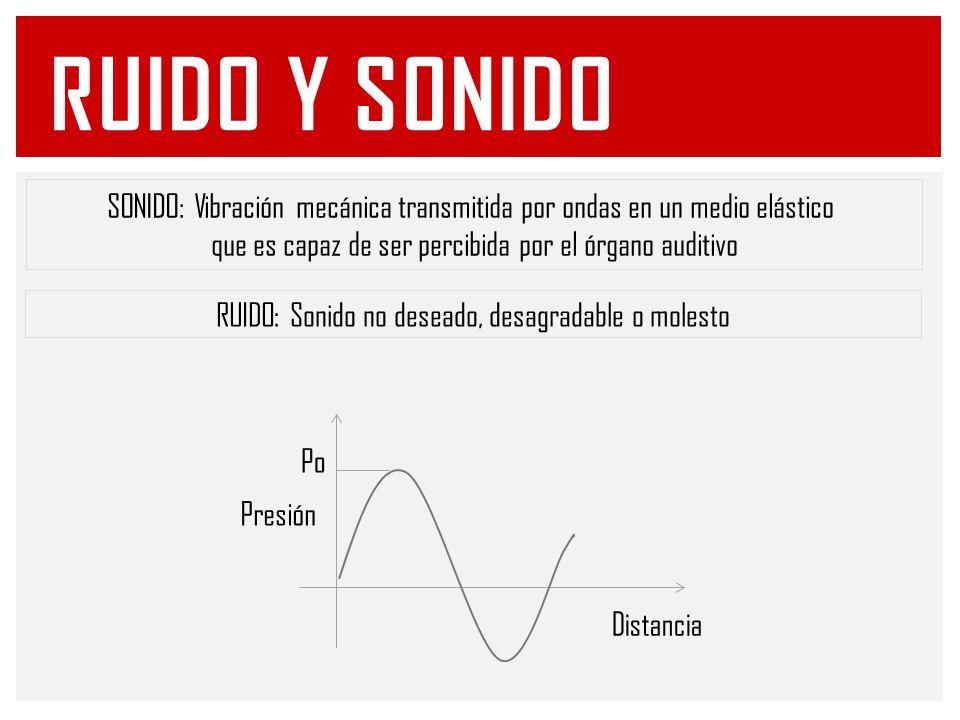 Ruido Y sonido SONIDO: Vibración mecánica transmitida por ondas en un medio elástico. que es capaz de ser percibida por el órgano auditivo.