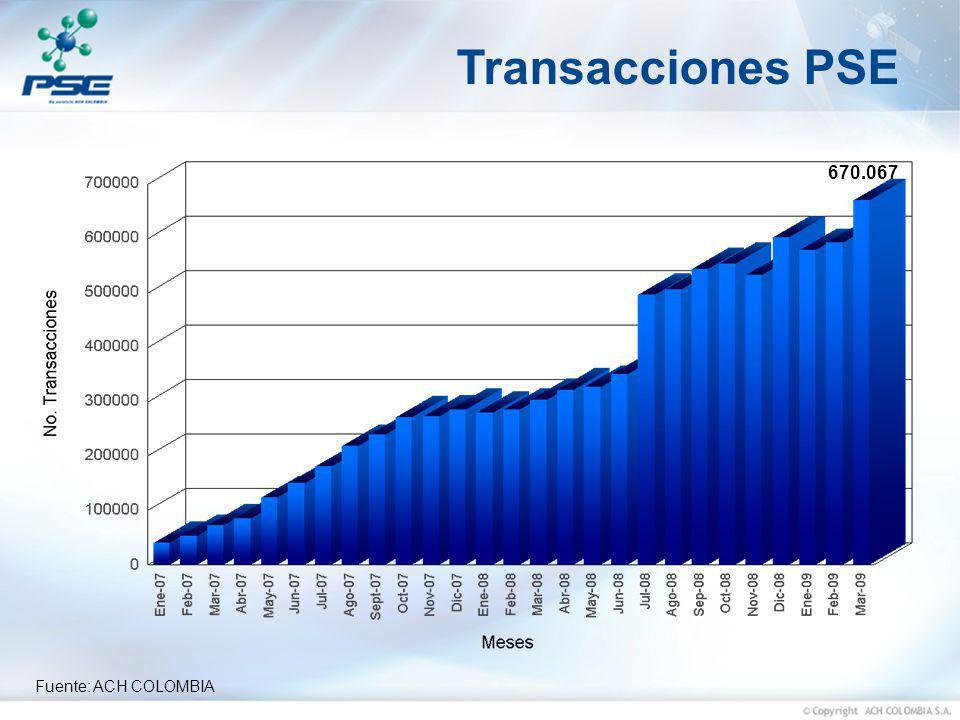 Transacciones PSE 670.067 Fuente: ACH COLOMBIA