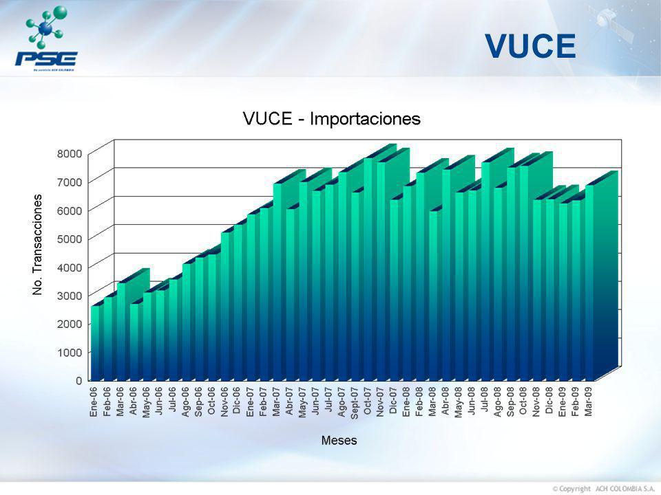 VUCE 34