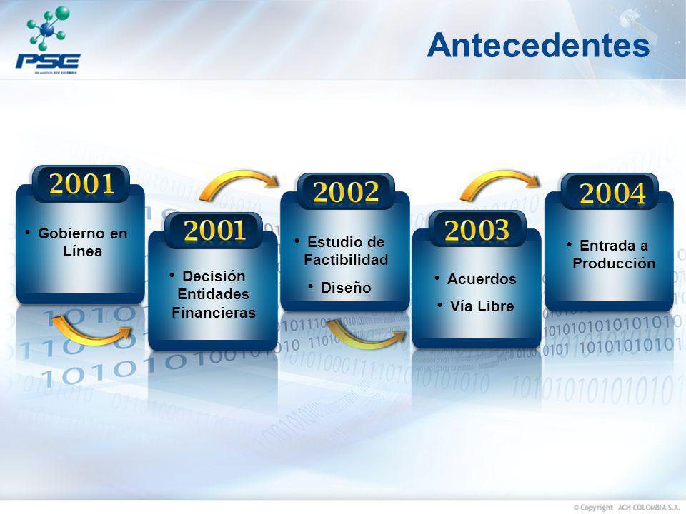 Estudio de Factibilidad Decisión Entidades Financieras
