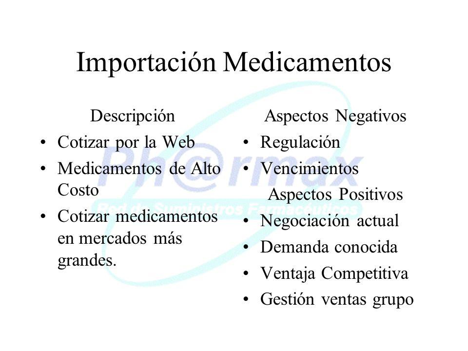 Importación Medicamentos