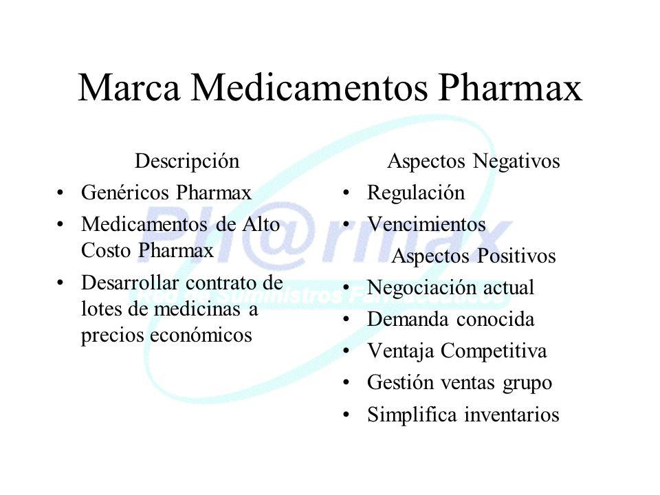 Marca Medicamentos Pharmax