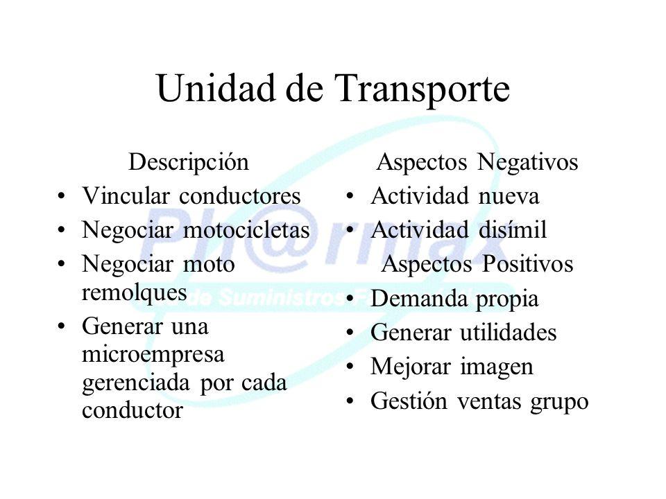 Unidad de Transporte Descripción Vincular conductores