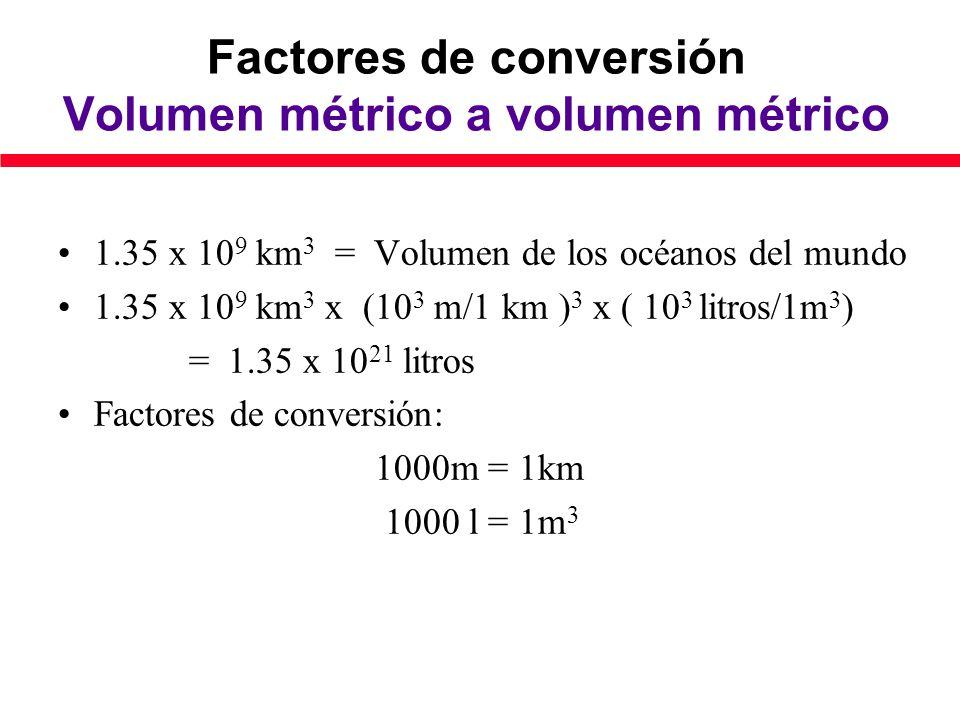 Factores de conversión Volumen métrico a volumen métrico