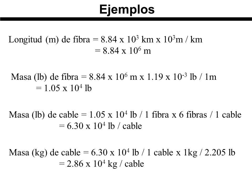 Ejemplos Longitud (m) de fibra = 8.84 x 103 km x 103m / km