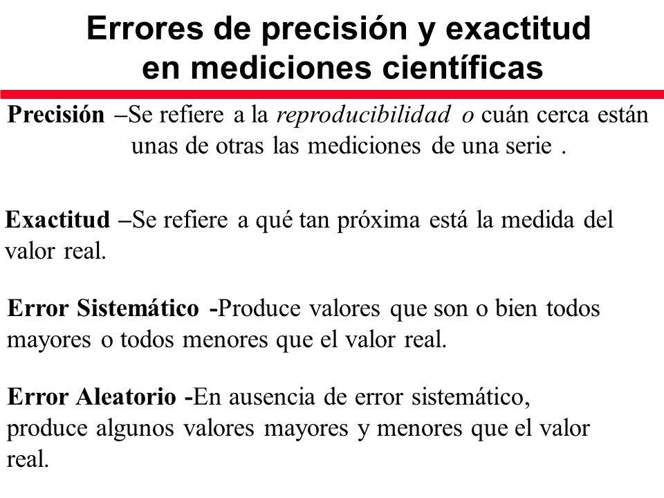 Errores de precisión y exactitud en mediciones científicas