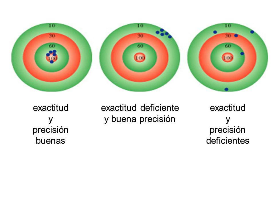 exactitud y. precisión. buenas. exactitud deficiente. y buena precisión. exactitud. y. precisión.