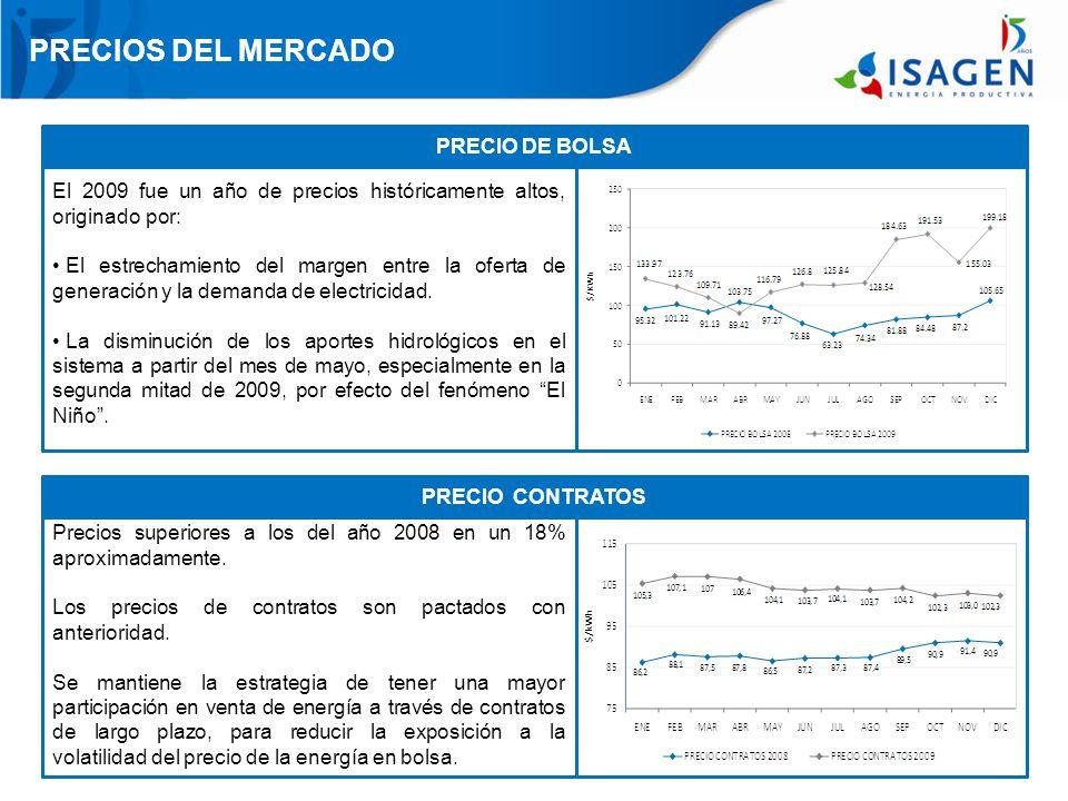 PRECIOS DEL MERCADO PRECIO DE BOLSA