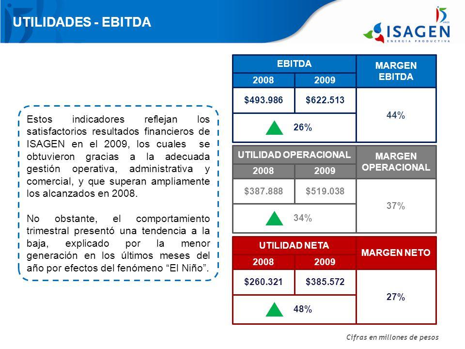 UTILIDADES - EBITDA EBITDA. MARGEN EBITDA. 2008. 2009. $493.986. $622.513. 44%