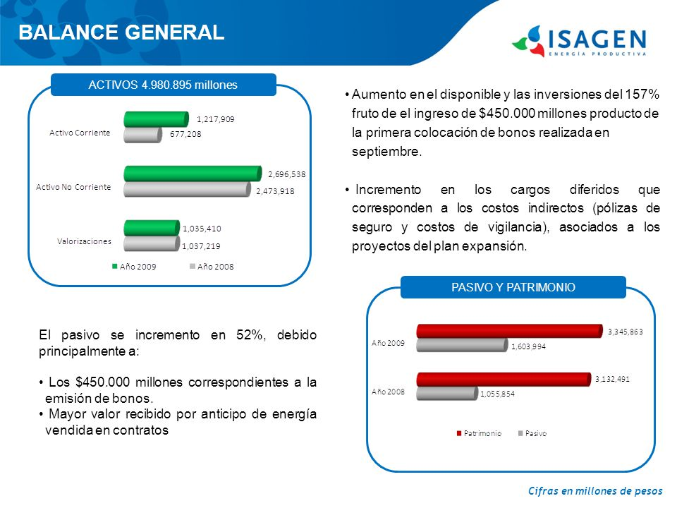 BALANCE GENERAL ACTIVOS 4.980.895 millones.