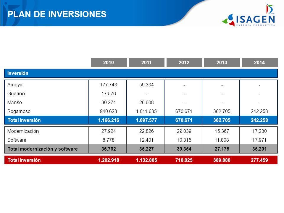 PLAN DE INVERSIONES 2010 2011 2012 2013 2014 Inversión Amoyá 177.743