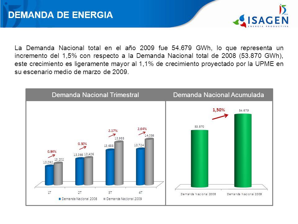 DEMANDA DE ENERGIA