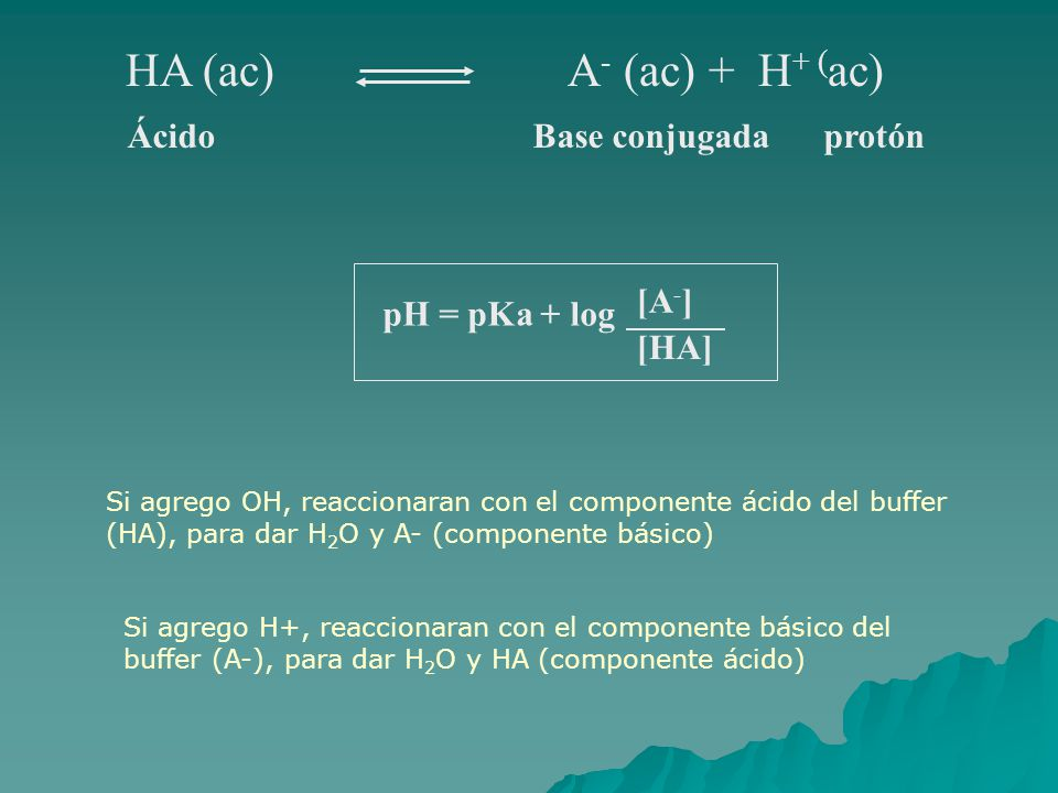 HA (ac) A- (ac) + H+ (ac) Ácido Base conjugada protón pH = pKa + log