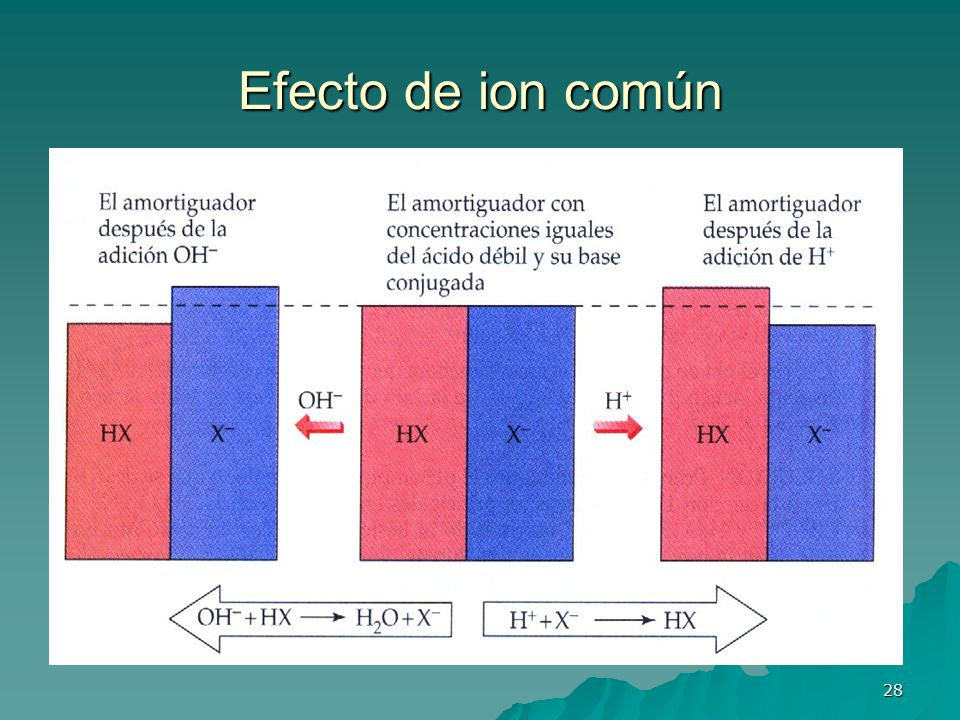 Efecto de ion común