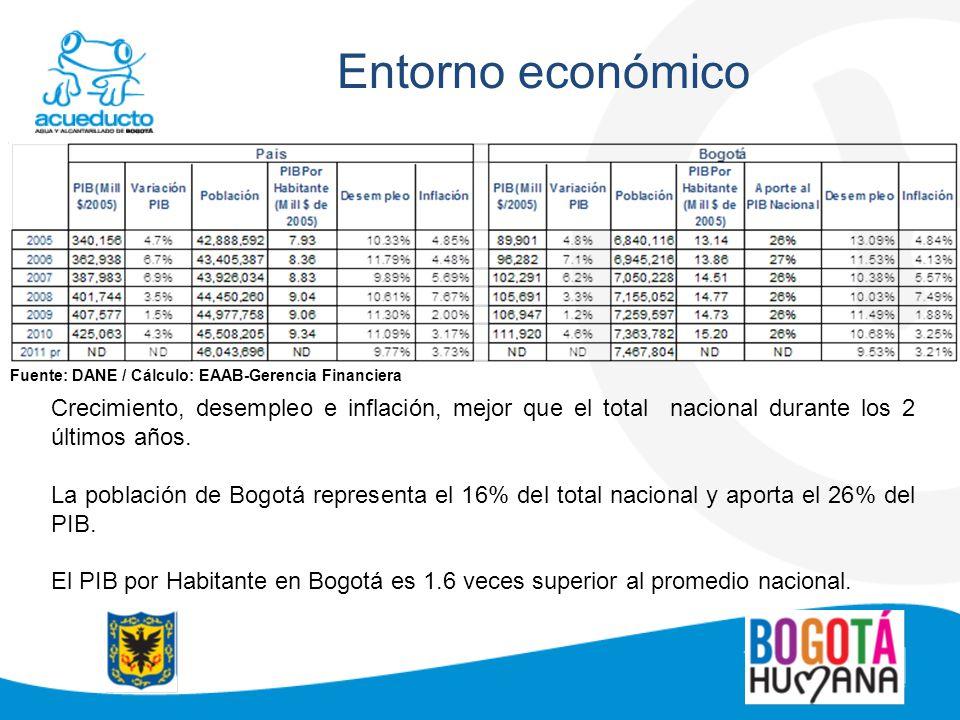 Entorno económico Fuente: DANE / Cálculo: EAAB-Gerencia Financiera.