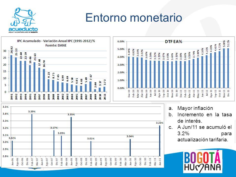 Entorno monetario Mayor inflación Incremento en la tasa de interés.