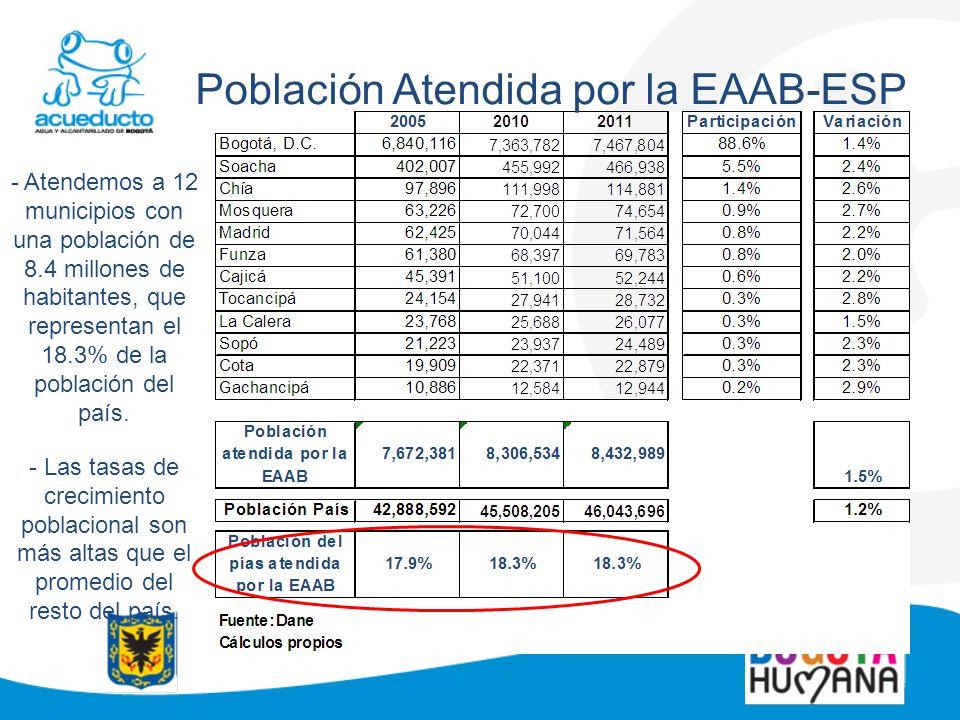 Población Atendida por la EAAB-ESP