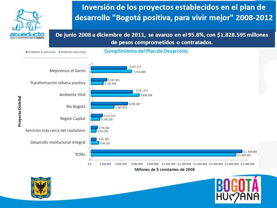 Inversión de los proyectos establecidos en el plan de desarrollo Bogotá positiva, para vivir mejor 2008-2012