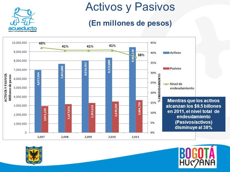 Activos y Pasivos (En millones de pesos)