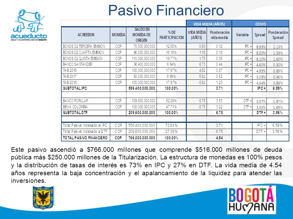 Pasivo Financiero