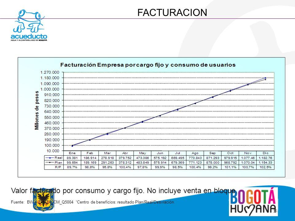FACTURACION Valor facturado por consumo y cargo fijo. No incluye venta en bloque.